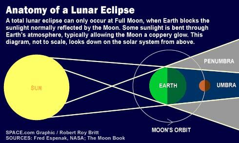 Get Ready For 2014s Second And Final Total Lunar Eclipse Kids.