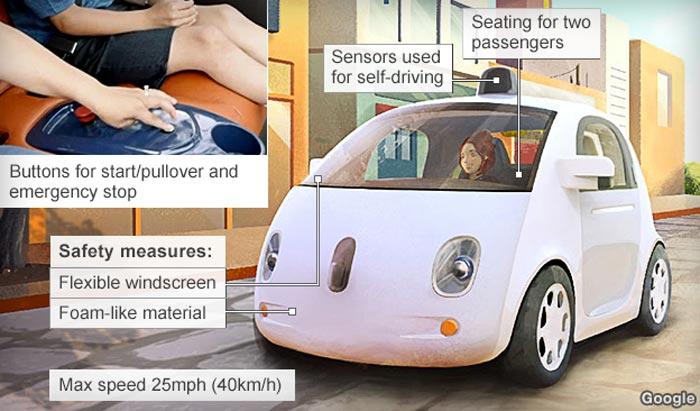 Self Driving Car Advantages And Disadvantages